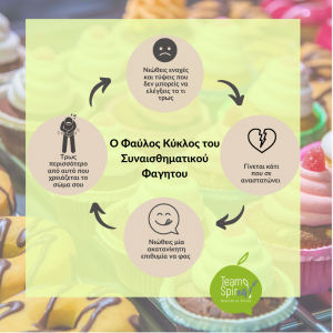 Φαύλος κύκλος συναισθηματικής διατροφής - πίνακας